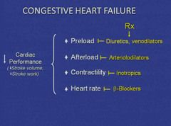 heart failure review article