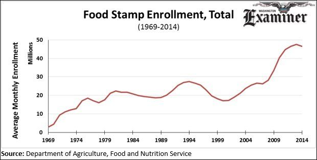 More than 46 million Americans received food stamps in 2014, 20 million more than before the recession started. Total costs for the year, which will end up being roughly $80 billion, are twice as high as in 2007, when costs were $38 billion, after adjusting for inflation. The liberal Center on Budget and Policy Priorities released a report Monday lamenting that 1 million current recipients will lose food stamp eligibility in fiscal year 2016. But one million fewer enrollees is only a 2 ...