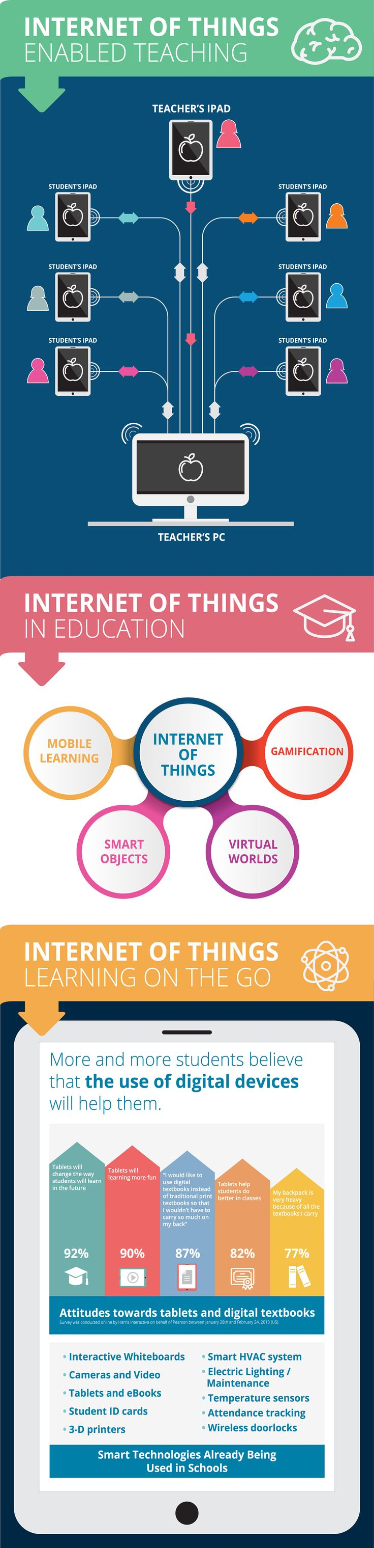 Internet of Things in the Classroom Infographic - http://elearninginfographics.com/internet-of-things-in-the-classroom-infographic/