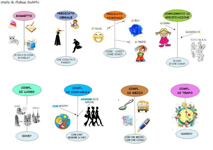 regole grammaticali italiano - Cerca con Google
