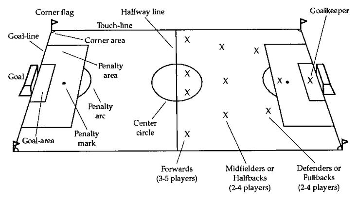 soccer positions | The Ways of K