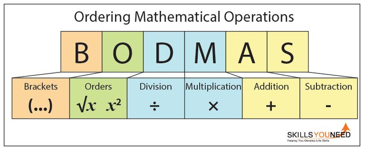 Rules of Ordering in Mathematics - BODMAS