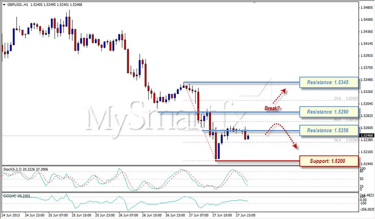 GBPUSD Stay In Bearish Trend Area 28 Juni 2013more info check this link - demo : http://mysmartfx.com/goto/t1 ; analisa : http://mysmartfx.com/goto/t3 ; Real : http://mysmartfx.com/goto/t0 ; Mysmartfx : http://mysmartfx.com/goto/t2