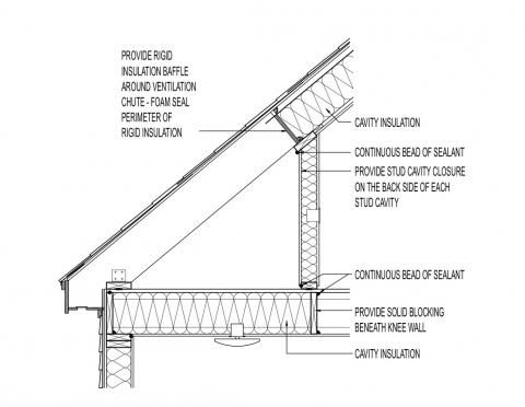 Conceptual Insulation At Cape Style Roof Ceiling And Knee Wall Cavity Insulation Cavity Insulation Roof Framing Ceiling Insulation