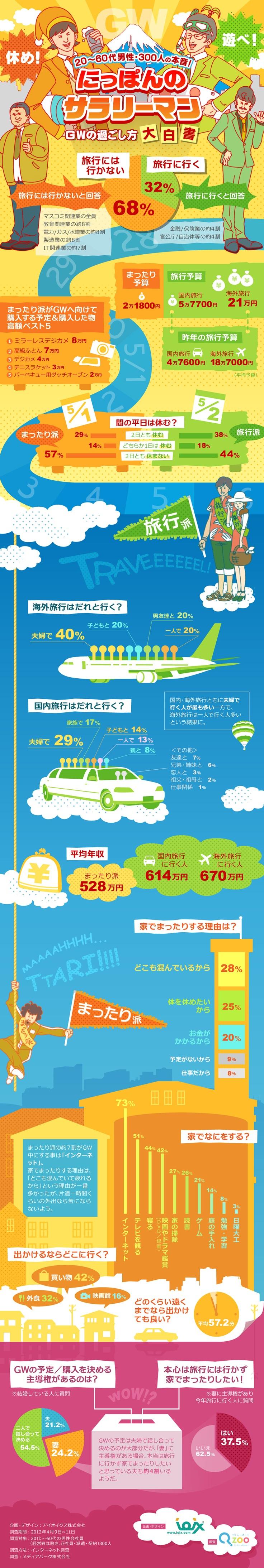 GWは休む?遊ぶ?不況を生きるサラリーマンの本音をまとめたインフォグラフィック | infographic.jp - インフォグラフィックス by IOIX