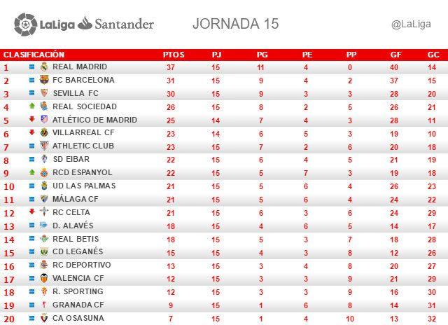 La Liga (Jornada 15): Clasificación