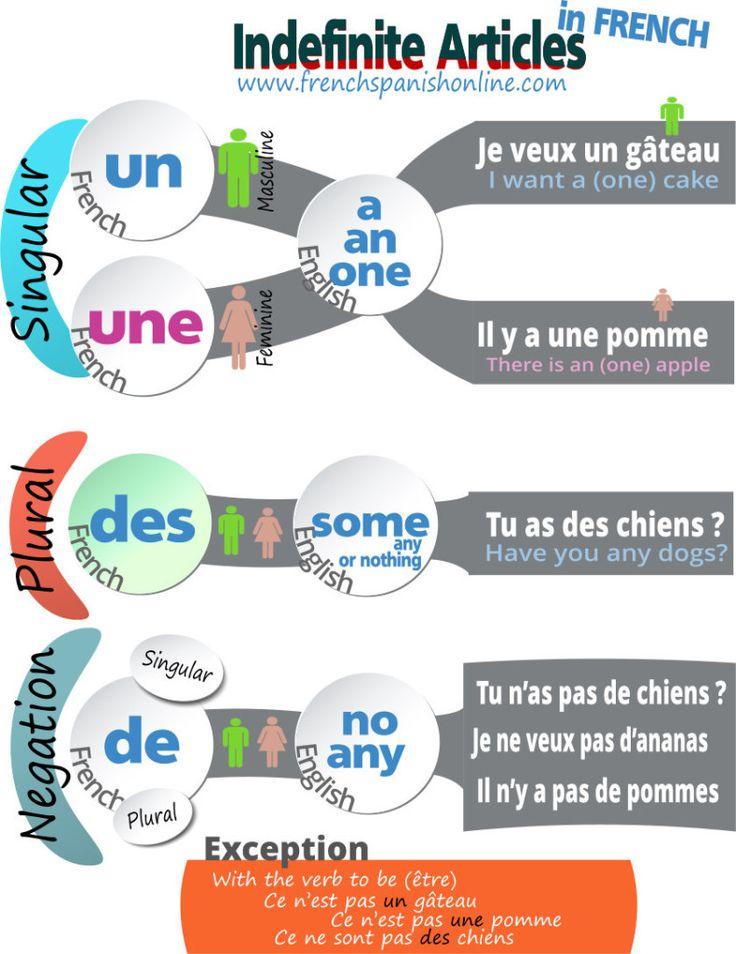 French Indefinite ArticlesVideo: CLICK1. Un, Une, DesA doctor: Un docteurUn with masculine wordsA teacher (female): Une professeureUne with feminine wordsUn, Une translate: a, an, oneDoctors: des docteursDes with both masculine or feminine plural wordsTeachers: des professeuresI saw flowers: j\\\'ai vu des fleursI bought some books: j\\\'ai acheté des livresRemember that ...