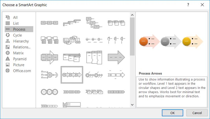 Screenshot of Choosing a SmartArt Graphic showing Preview for Process Arrows in PowerPoint 2016 (Windows 10).  Taken on 4 June 2017.