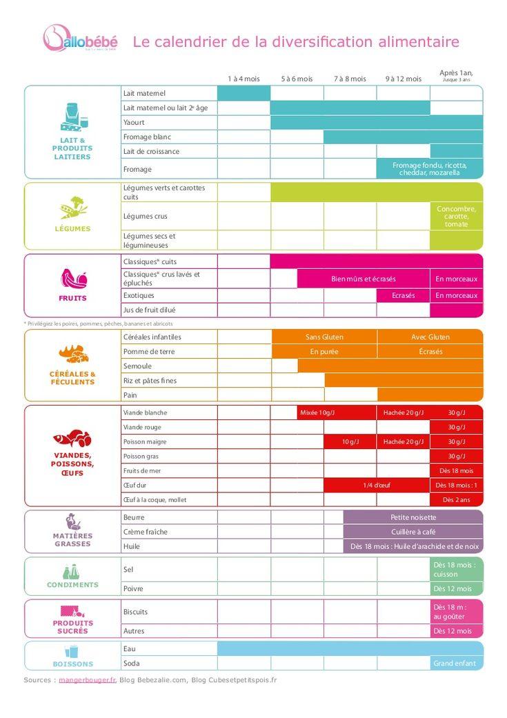 Pas facile de savoir quels aliments donner à votre bébé, allobébé vous a préparé un calendrier : http://www.allobebe.fr/medias/diversification-alimentaire.pdf.