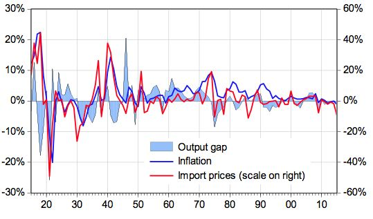 The Swiss Phillips curve, 1916-2015 | VOX, CEPR's Policy Portal