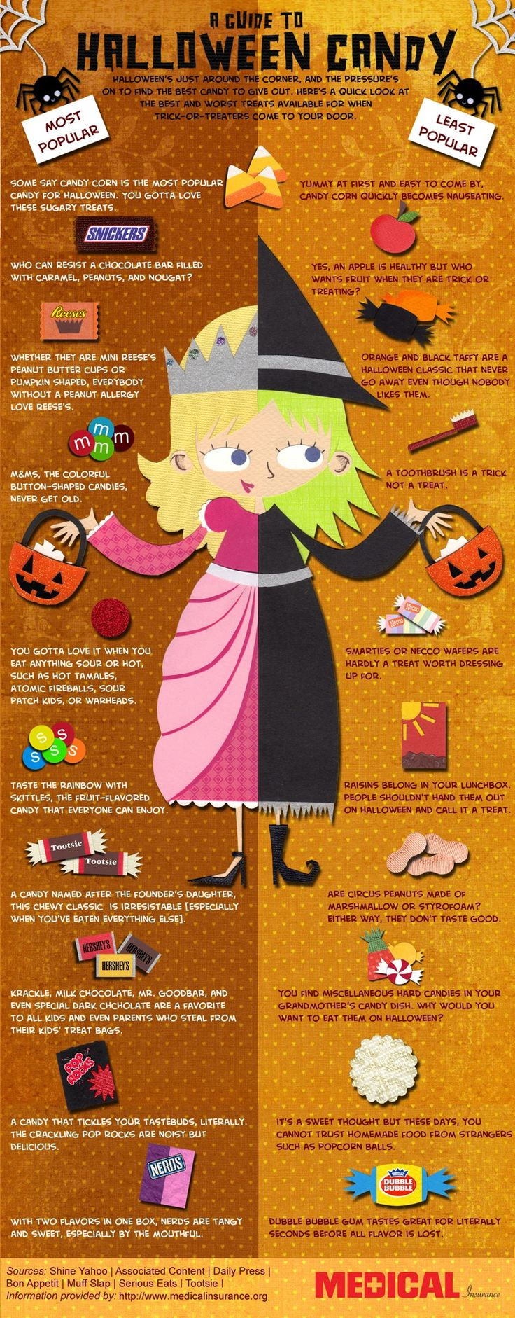 #Halloween candy guide: love that apples are the least popular