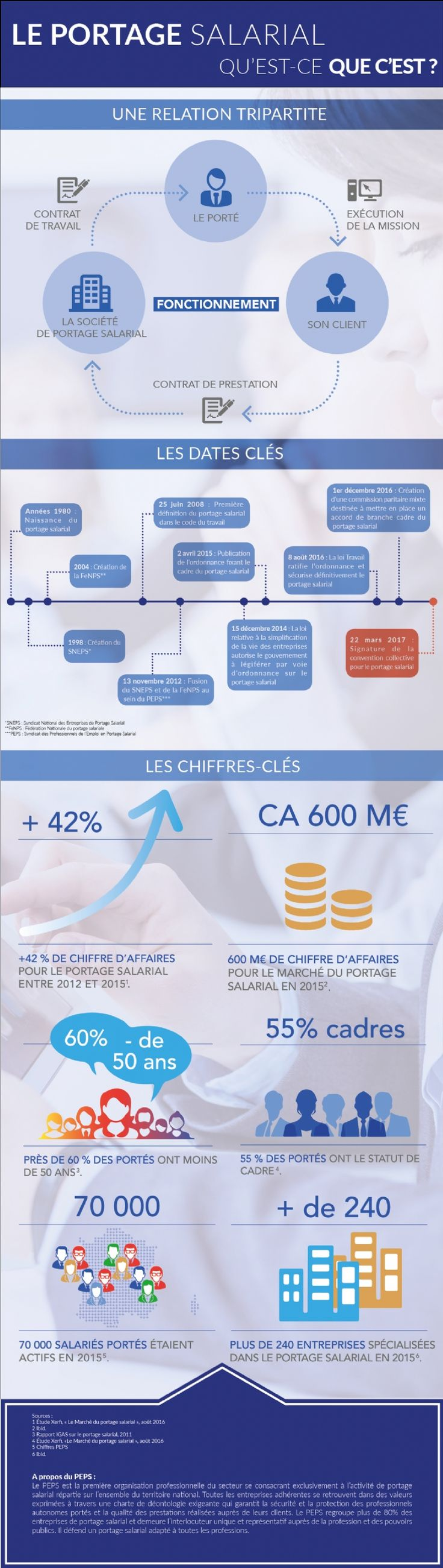 Le portage salarial expliqué en une infographie