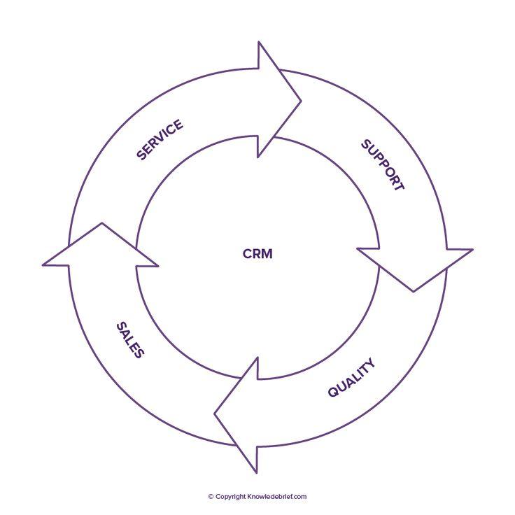 Customer Relationship Management – What is it? Definition, Examples and More #what #is #customer #relationship #management, #customer #relationship #management #definition, #description, #strengths, #weaknesses, #customer #relationship #management #examples, #example, #implementation, #reading, #case #studies…