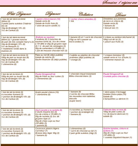 menus propoints ww et methode equilibre