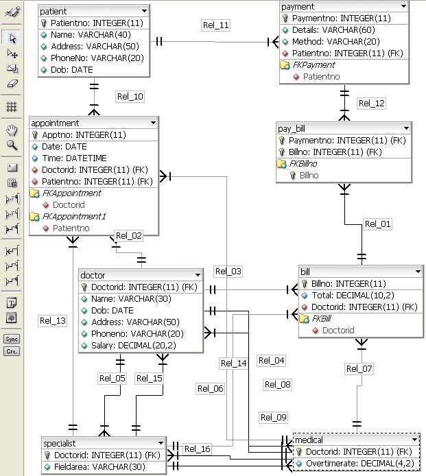 Reference Notes On The Process Of How To Convert Entity Relationship Diagram Diagram To Relational Learn Computer Coding Relationship Diagram Relational Model