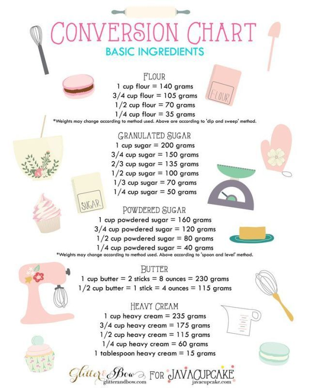 If converting flour from cups to grams or figuring out how many sticks of butter are in 1 cup has you firing up Google, this chart should solve all your problems.