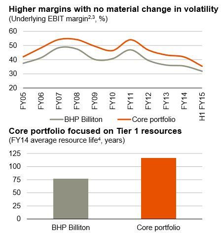 #BHP Stock Reesearch