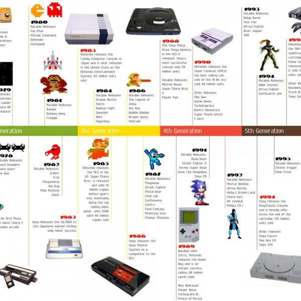 147 best images about Videogame Infographics on Pinterest   Video ...