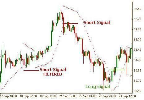 Parabolic Sar Forex Trading System Is An Absolute Must To Learn
