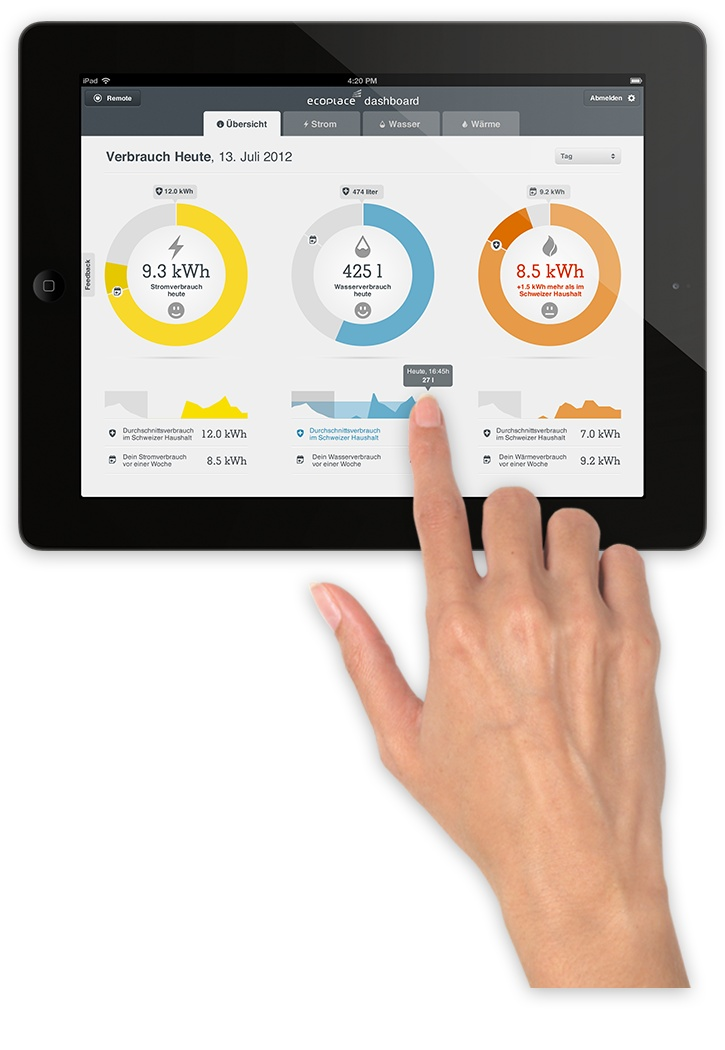 Dashboard for housing pilot called Ecoplace, Zurich