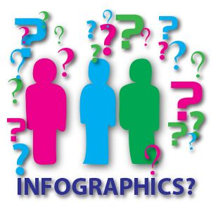 What exactly do we mean by 'Infographics'?  Information is visually created in pictures or symbols to inform and communicate an idea or information in a more easily understood media.  Infographics represent information in a graphic format.