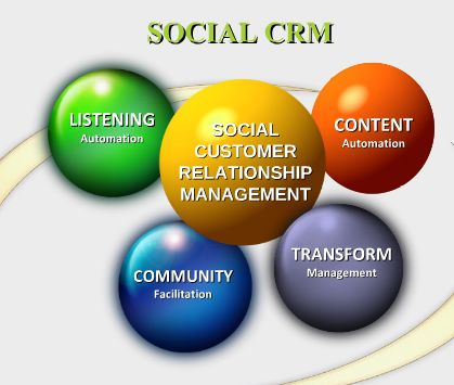 6 steps to success in deploying Social CRM