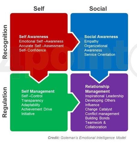 Emotional Intelligence Management Framework