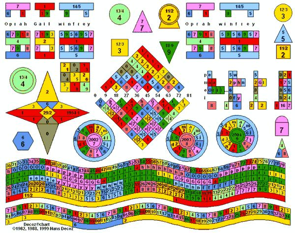 Best  Numerology  Images On   Arithmetic