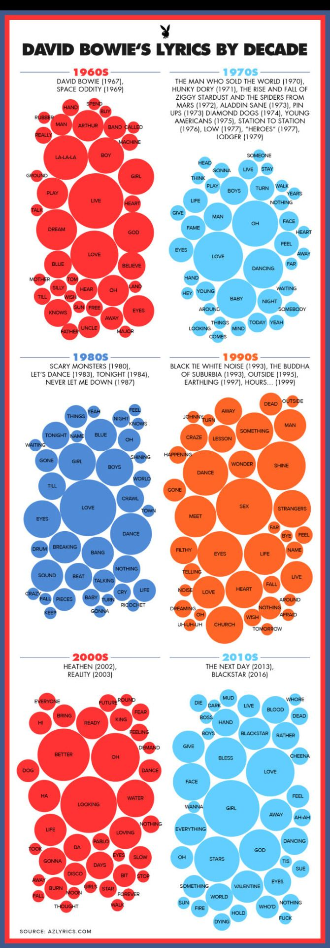 """s-hayashi: """" David Bowie's Most-Used Words Love, Dance, God: Two Infographics Reveal """""""