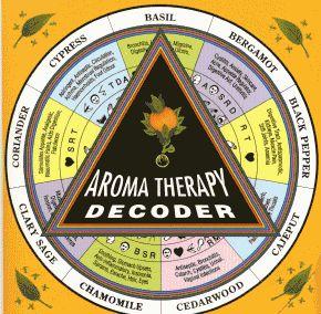 Aromatherapy decoder (infographic)