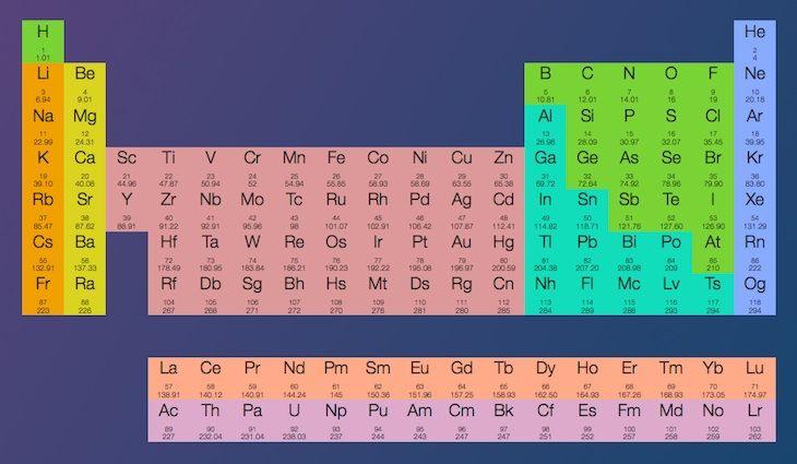 #Proyectos_Educativos #ciencia #elementos_químicos Una tabla periódica interactiva que nos muestra información de cada elemento