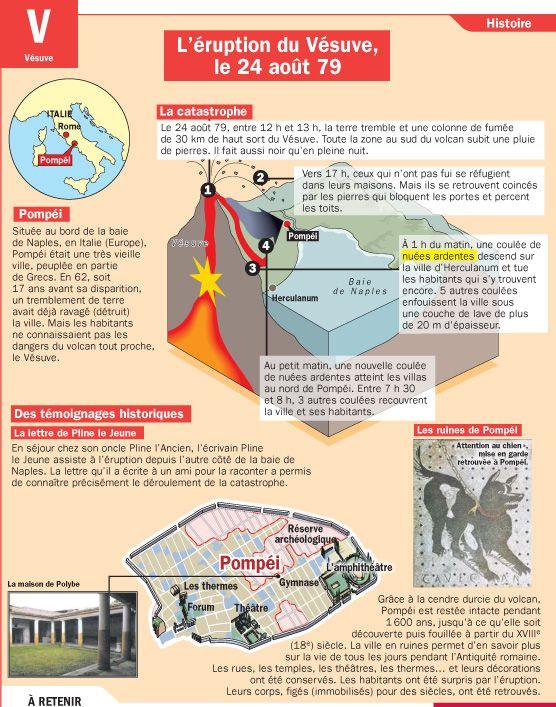 Fiche exposés : L'éruption du Vésuve, le 24 août 79