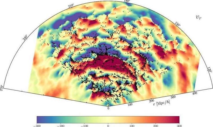 Slice through the celestial equator showing the radial component of the velocity field (in kilometres per second). Blue regions are falling towards us and red regions are flying away from us. Galaxies of the Sloan Digital Sky Survey main galaxy sample are overplotted. In the centre of the slice, the infalling dynamics of the Sloan Great Wall, one of the largest structure of the known universe, can be observed. Credit: University of Portsmouth