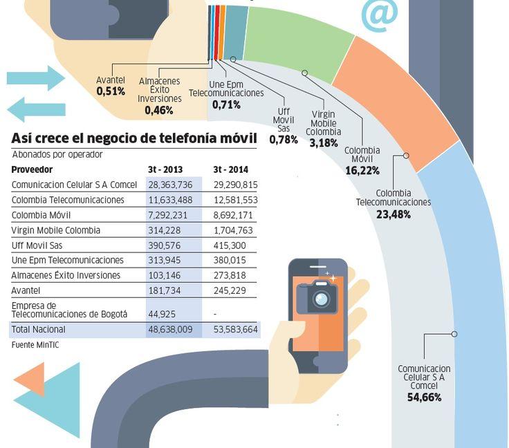 Lo que trae 2015 en telefonía móvil en Colombia - Novedades tecnología - ELTIEMPO.COM