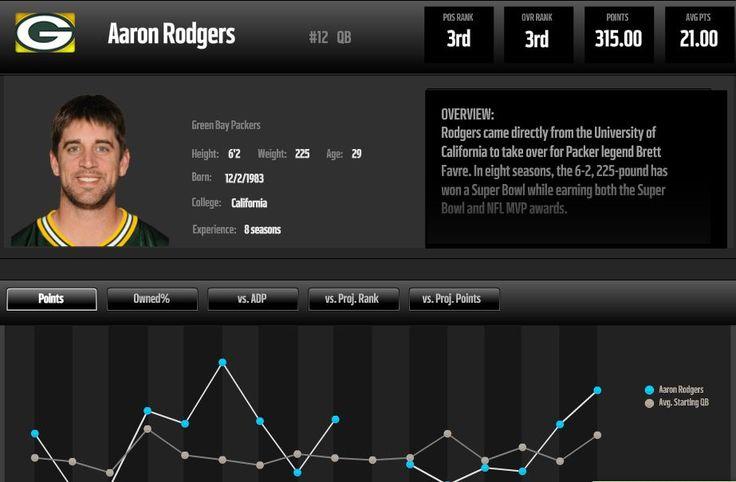 Image result for nfl dashboard