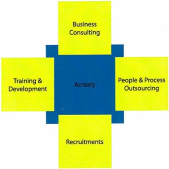 Acreaty has the following offerings as a part of its outsourcing services      1. People outsourcing     2. Process outsourcing     3. Project outsourcing