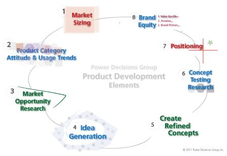 strategy process product and services We continually deliver innovation through our products and services in order to contribute to our customers' success.
