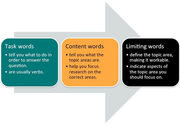 A diagram of key words in essay questions: task words, content words and limiting words.