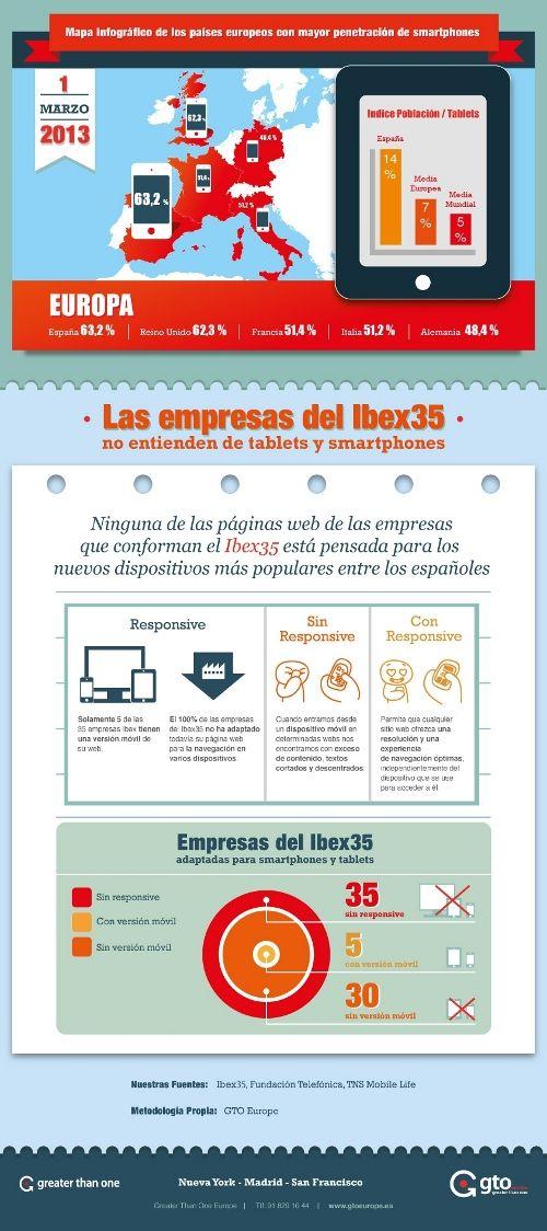 Ninguna de las webs de las empresas del Ibex 35 está adaptada para los dispositivos móviles - Noticia - Tendencias - MarketingNews.es