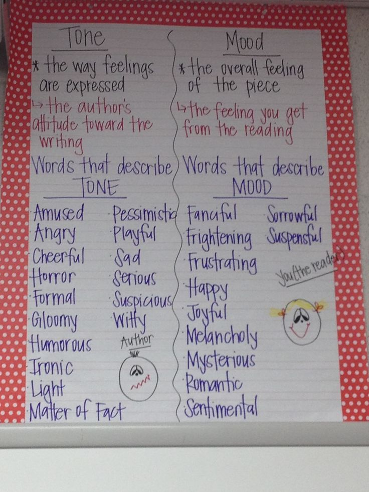 I always had a hard time teaching the difference between mood and tone.  This anchor chart does a great job of showing the differences, with examples.