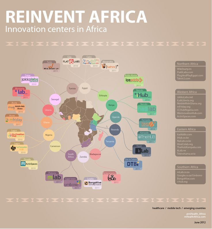 Innovation Hubs in Africa, 2012. {mHealth Africa}