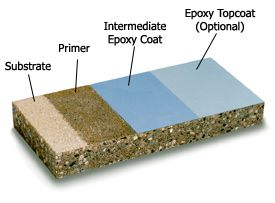 Self Leveling Epoxy Resin Flooring Composition Layers