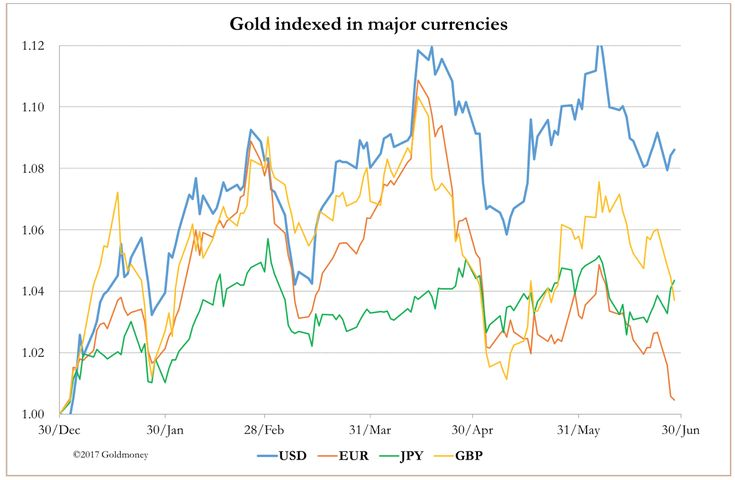Gold and Silver News: Alasdair Macleod's Market Report: Half-Year Blues