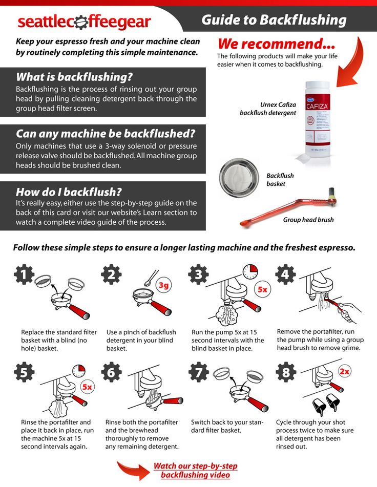 Coffee 101 Guide to Backflushing Seattle Coffee Gear