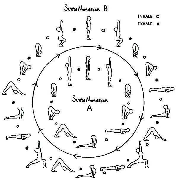 "Surya Namaskar – Sun Salutation ""begets and feeds mankind in various manors"" – Rig Veda III.55.19 Surya Namaskar (Sun Salutation) means to bow to, adore, salute or honor the Sun. Surya Namaskar is …"