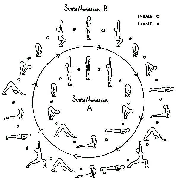 "Surya Namaskar – Sun Salutation ""begets and feeds mankind in various manors"" – Rig Veda III.55.19 Surya Namaskar (Sun Salutation) means to bow to, adore, salute or honor the Sun. Surya Namaskar is …"