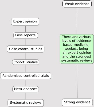 """""""Evidence based medicine: How to understand studies"""" Note: I disagree with EBM levels of evidence"""