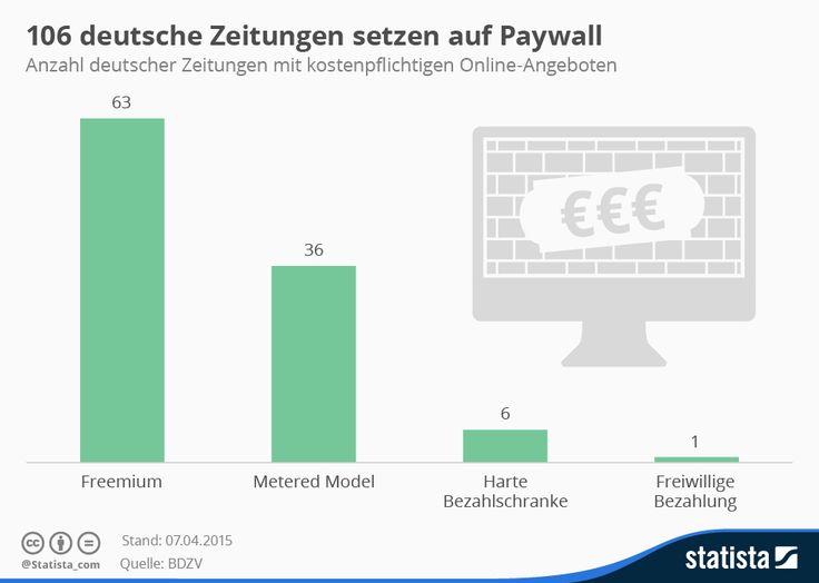 Infografik: 106  deutsche Zeitungen setzen auf Paywall | Statista