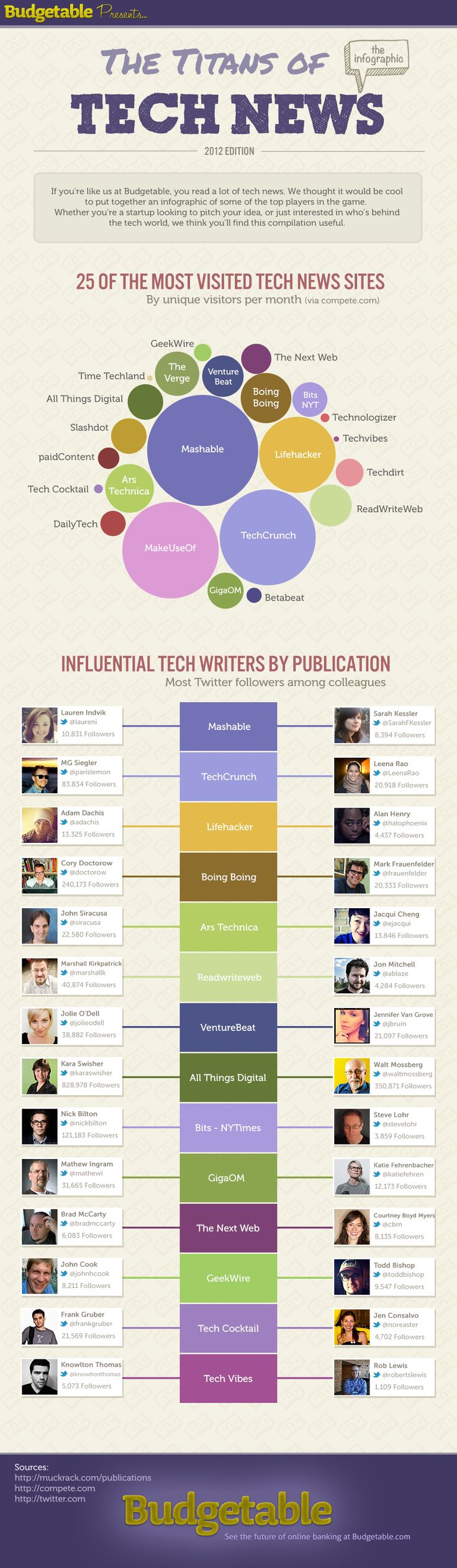 The Titans of Tech News Infographic - good to know for #PR and media relations working with new media and technology clients