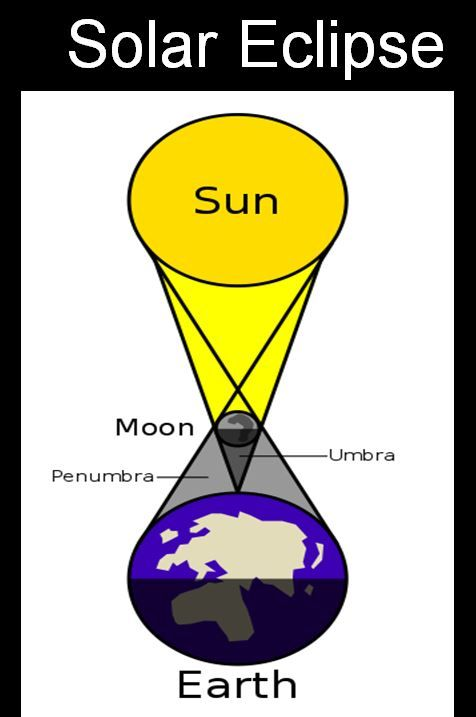 Retrograde motion & solar lunar eclipses - includes a worksheet to help students visualize the retrograde motion